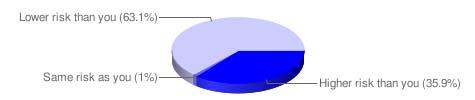 Gráfico de predisposición genética pastel nivel de riesgo